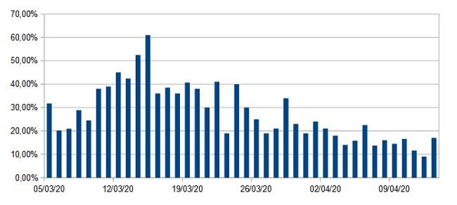 grafico 13 aprile 2020