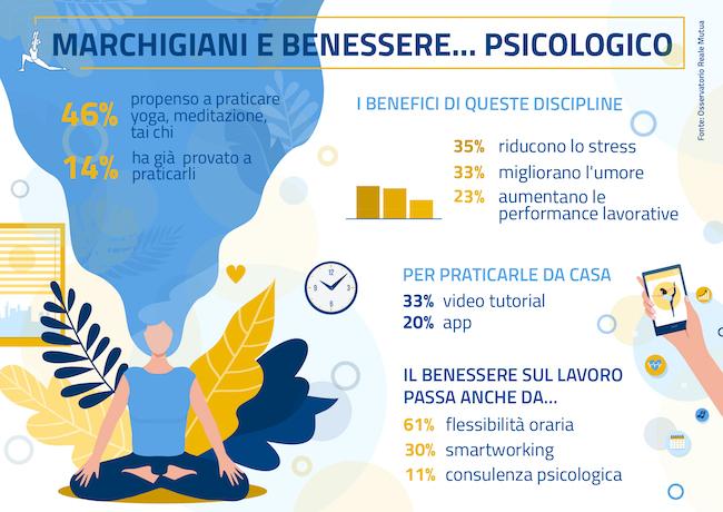 Marche benessere psicologico